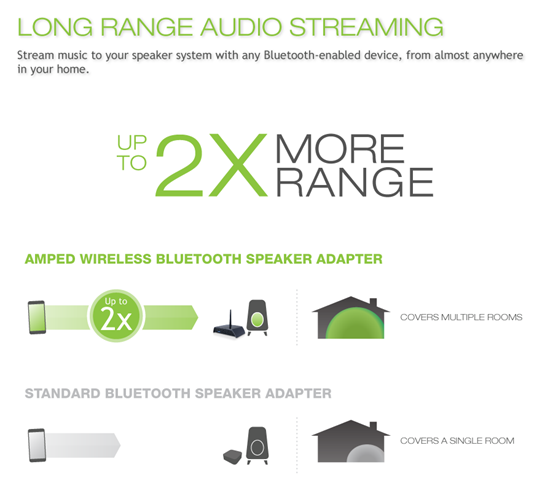 Amped Wireless Long Range Bluetooth