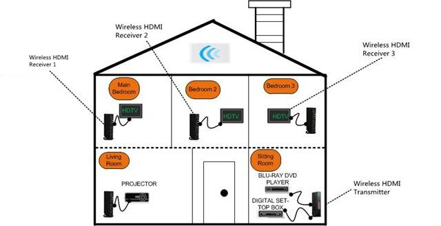 Superb Wiring A House With Hdmi Wiring Diagram Tutorial Wiring Digital Resources Otenewoestevosnl