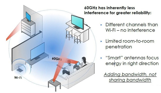 wireless_HD_60_GHZ
