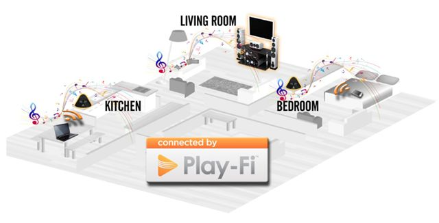 Play-Fi_multiroom_music_system
