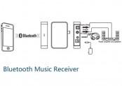 HiFi Bluetooth Music receivers reviews